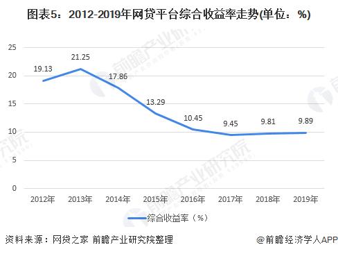 图表5:2012-2019年网贷平台综合收益率走势(单位:%)