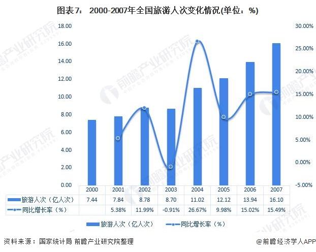 图表7: 2000-2007年全国旅游人次变化情况(单位:%)