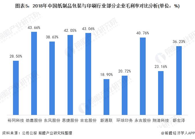 图表5:2018年中国纸制品包装与印刷行业部分企业毛利率对比分析(单位:%)
