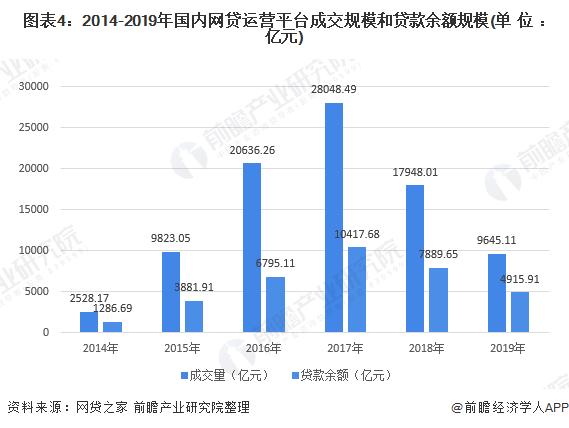 图表4:2014-2019年国内网贷运营平台成交规模和贷款余额规模(单位:亿元)