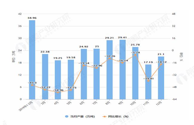 2019年1-12月广西饮料产量及增长情况图