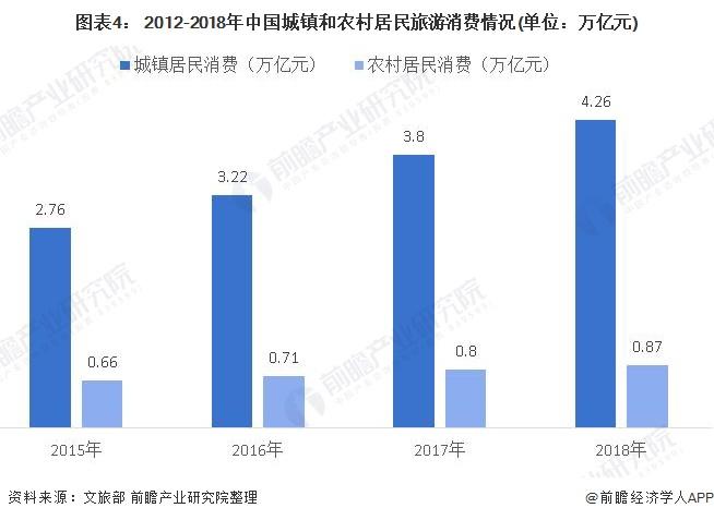 图表4: 2012-2018年中国城镇和农村居民旅游消费情况(单位:万亿元)