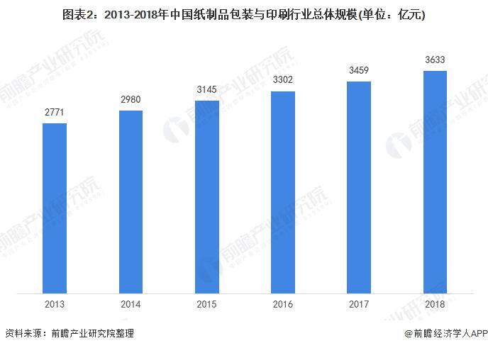图表2:2013-2018年中国纸制品包装与印刷行业总体规模(单位:亿元)