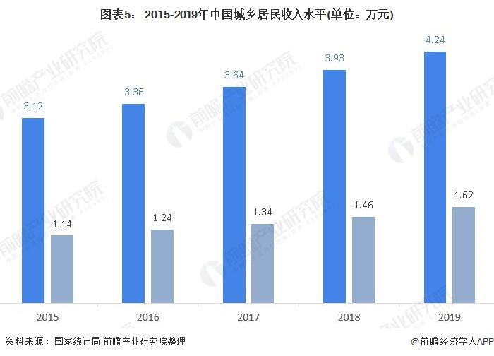 图表5: 2015-2019年中国城乡居民收入水平(单位:万元)