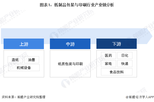 图表1:纸制品包装与印刷行业产业链分析