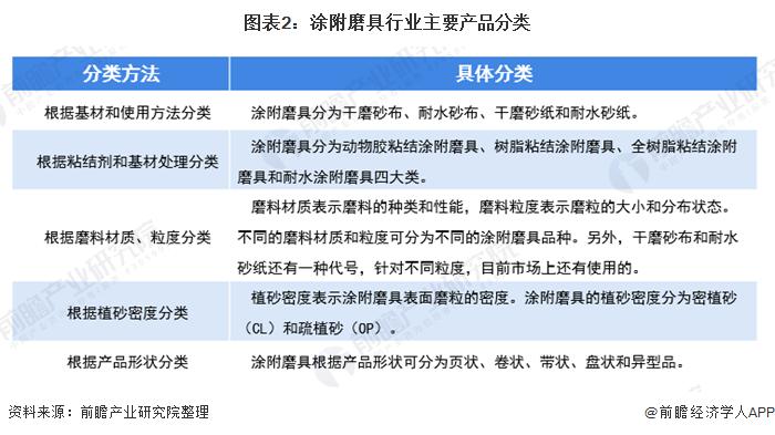 图表2:涂附磨具行业主要产品分类