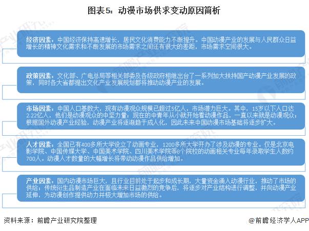 图表5:动漫市场供求变动原因简析