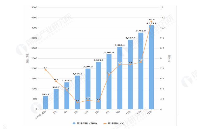 2019年1-12月全国液化石油气产量及增长情况表