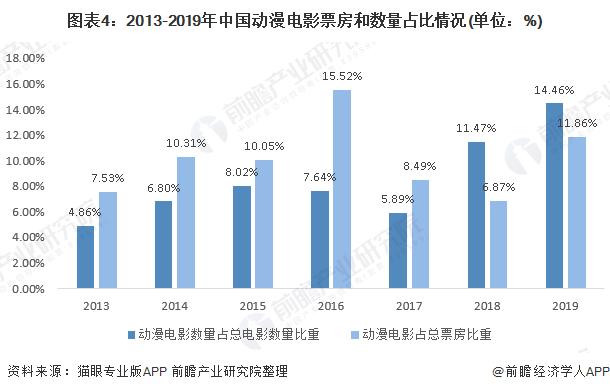 图表4:2013-2019年中国动漫电影票房和数量占比情况(单位:%)