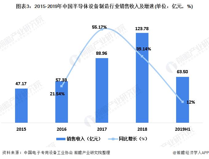 图表3:2015-2019年中国半导体设备制造行业销售收入及增速(单位:亿元,%)