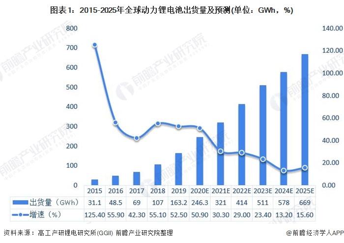 图表1:2015-2025年全球动力锂电池出货量及预测(单位:GWh,%)