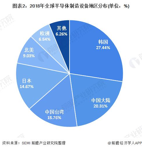 图表2:2018年全球半导体制造设备地区分布(单位:%)