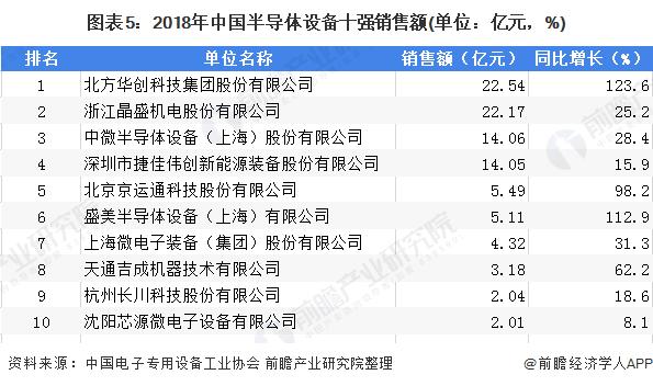 图表5:2018年中国半导体设备十强销售额(单位:亿元,%)
