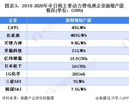 图表3:2019-2020年中日韩主要动力锂电池企业新增产能情况(单位:GWh)