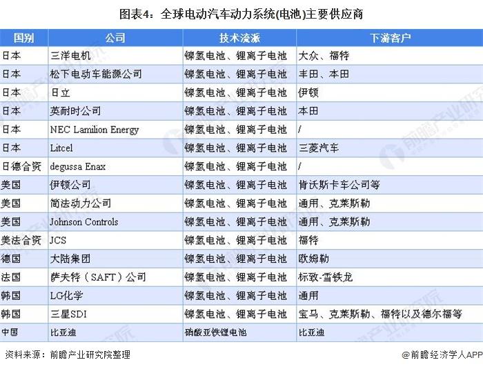 图表4:全球电动汽车动力系统(电池)主要供应商