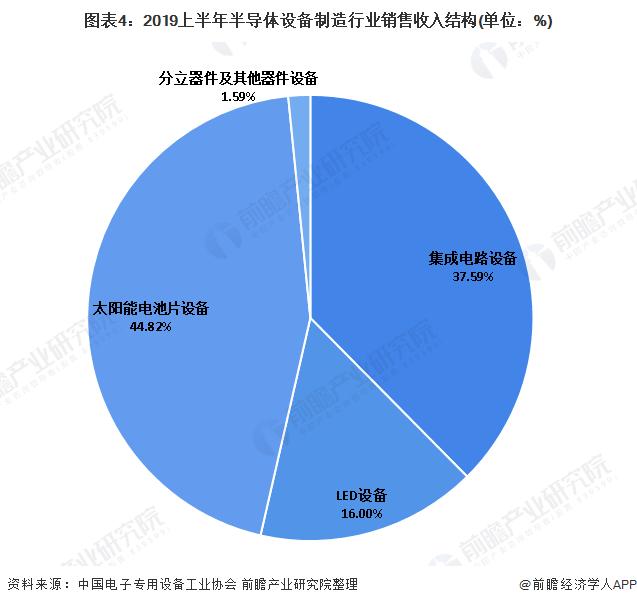 图表4:2019上半年半导体设备制造行业销售收入结构(单位:%)
