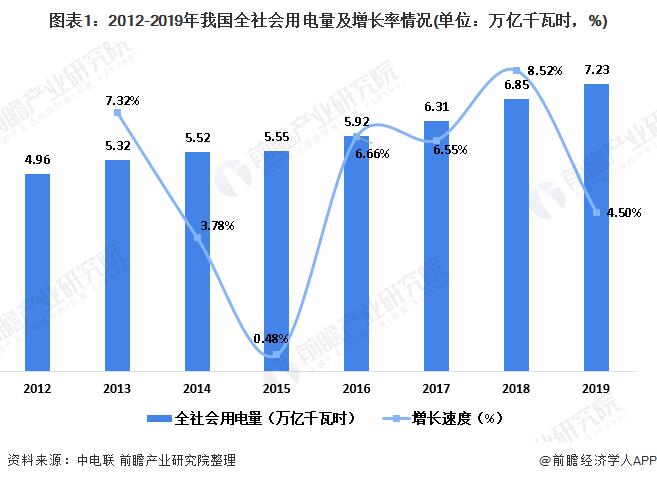 图表1:2012-2019年我国全社会用电量及增长率情况(单位:万亿千瓦时,%)