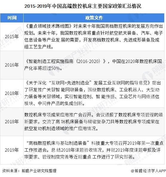 2015-2019年中��高端�悼�C床主要��家政策�R�情�r