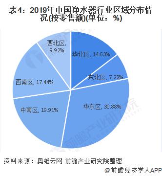 表4:2019年中国净水器行业区域分布情况(按零售额)(单位:%)