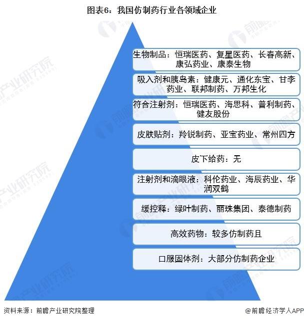 图表6:我国仿制药行业各领域企业