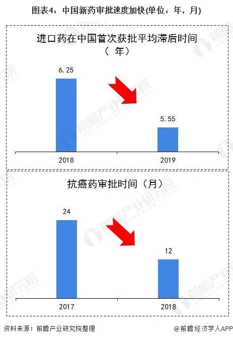 图表4:中国新药审批速度加快(单位:年,月)