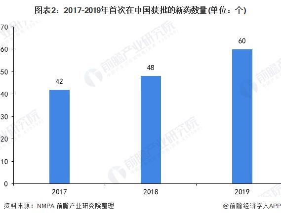 图表2:2017-2019年首次在中国获批的新药数量(单位:个)