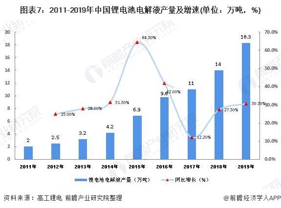 图表7:2011-2019年中国锂电池电解液产量及增速(单位:万吨,%)