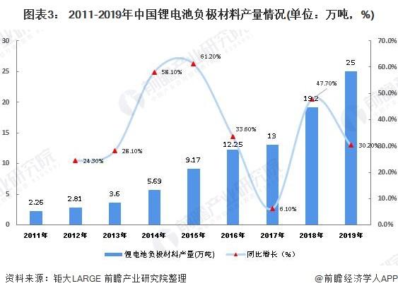 图表3: 2011-2019年中国锂电池负极材料产量情况(单位:万吨,%)