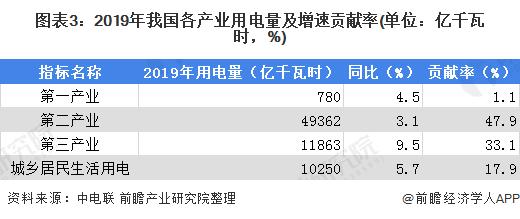 图表3:2019年我国各产业用电量及增速贡献率(单位:亿千瓦时,%)