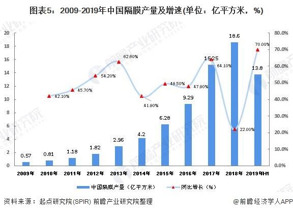 图表5:2009-2019年中国隔膜产量及增速(单位:亿平方米,%)
