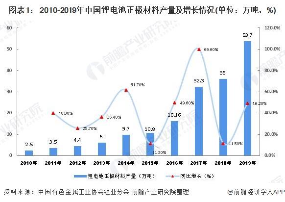 图表1: 2010-2019年中国锂电池正极材料产量及增长情况(单位:万吨,%)