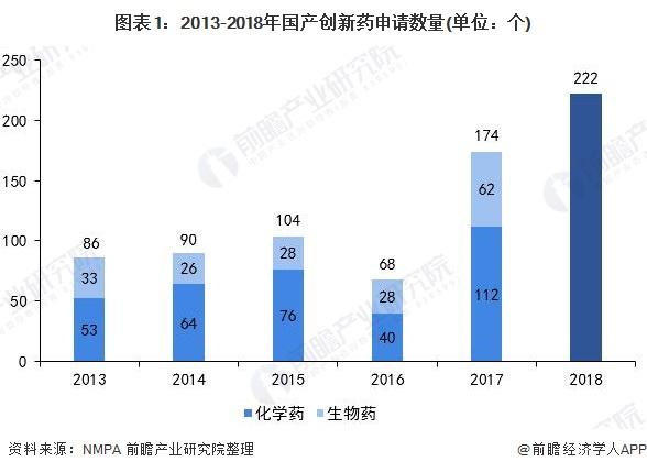 图表1:2013-2018年国产创新药申请数量(单位:个)