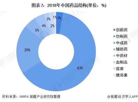 图表7:2018年中国药品结构(单位:%)