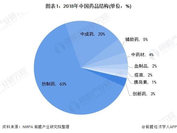 图表1:2018年中国药品结构(单位:%)