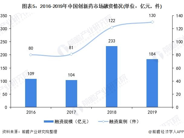 图表5:2016-2019年中国创新药市场融资情况(单位:亿元,件)
