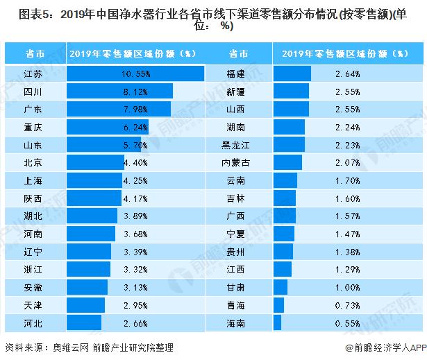 图表5:2019年中国净水器行业各省市线下渠道零售额分布情况(按零售额)(单位: %)