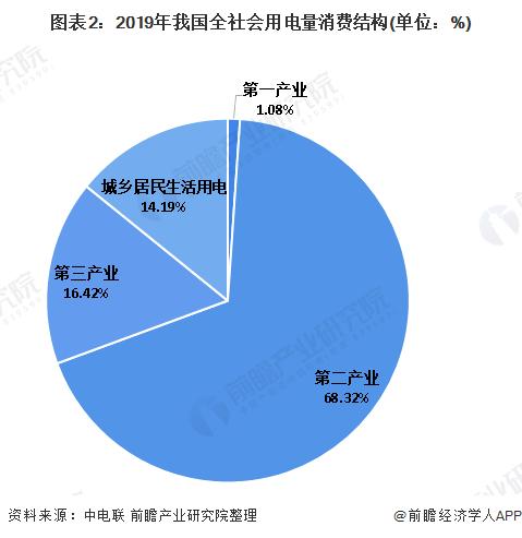 图表2:2019年我国全社会用电量消费结构(单位:%)