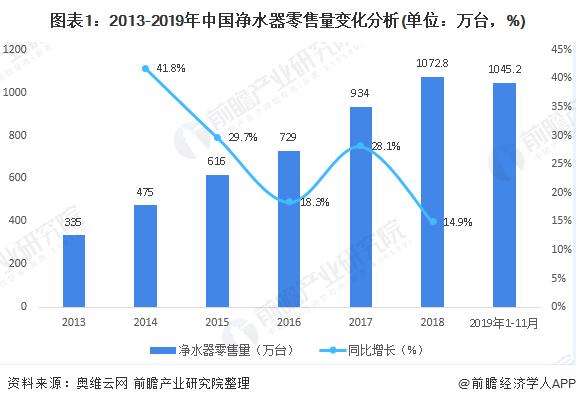 图表1:2013-2019年中国净水器零售量变化分析(单位:万台,%)