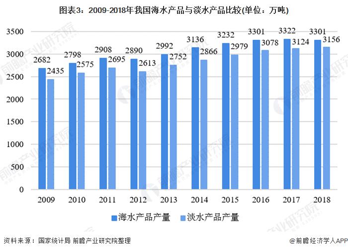 图表3:2009-2018年我国海水产品与淡水产品比较(单位:万吨)