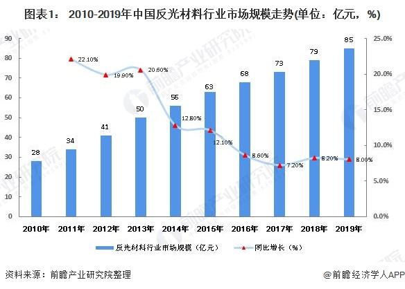 图表1: 2010-2019年中国反光材料行业市场规模走势(单位:亿元,%)