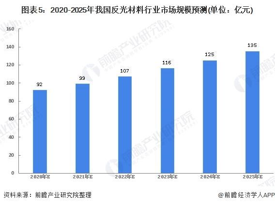 图表5:2020-2025年我国反光材料行业市场规模预测(单位:亿元)