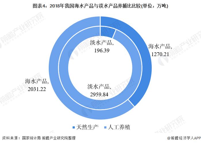 图表4:2018年我国海水产品与淡水产品养捕比比较(单位:万吨)