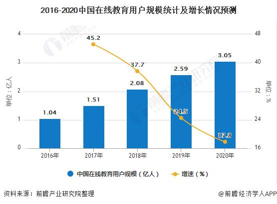 2016-2020中国在线教育用户规模统计及增长情况预测