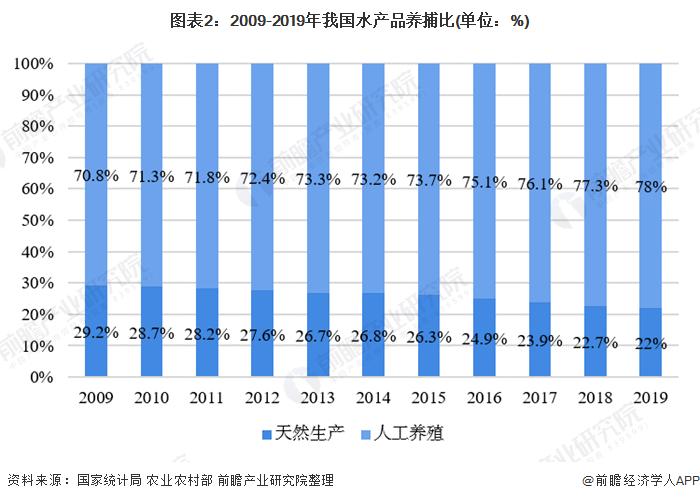 图表2:2009-2019年我国水产品养捕比(单位:%)