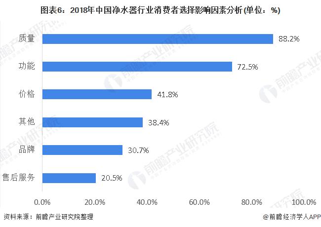 图表6:2018年中国净水器行业消费者选择影响因素分析(单位:%)