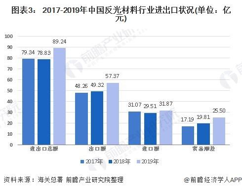 图表3: 2017-2019年中国反光材料行业进出口状况(单位:亿元)