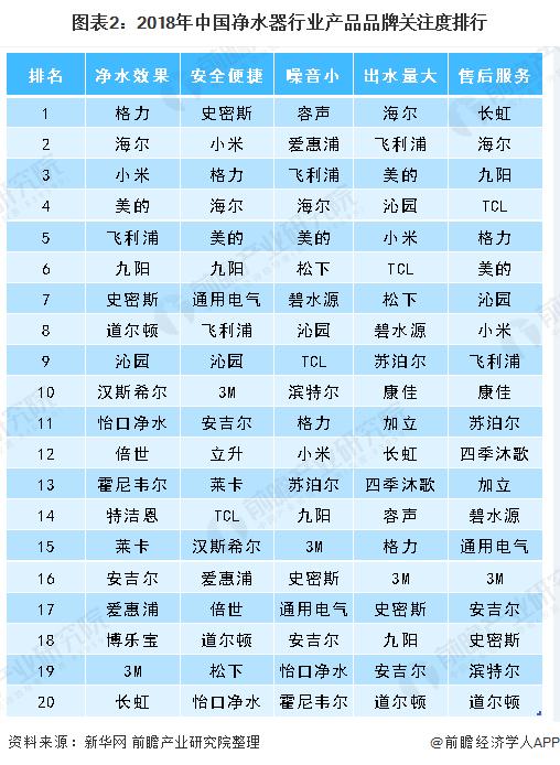 图表2:2018年中国净水器行业产品品牌关注度排行