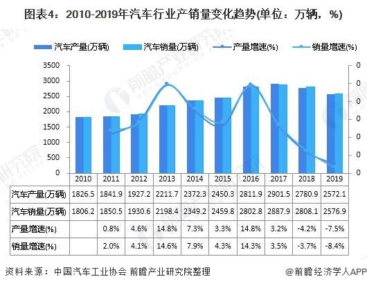 图表4:2010-2019年汽车行业产销量变化趋势(单位:万辆,%)