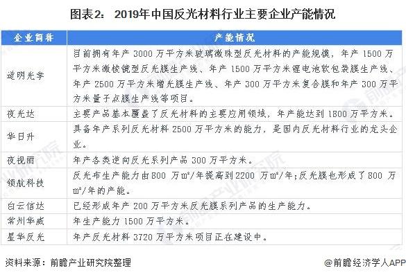 图表2: 2019年中国反光材料行业主要企业产能情况