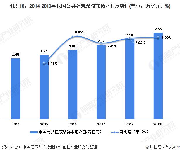 图表10:2014-2019年我国公共建筑装饰市场产值及增速(单位:万亿元,%)